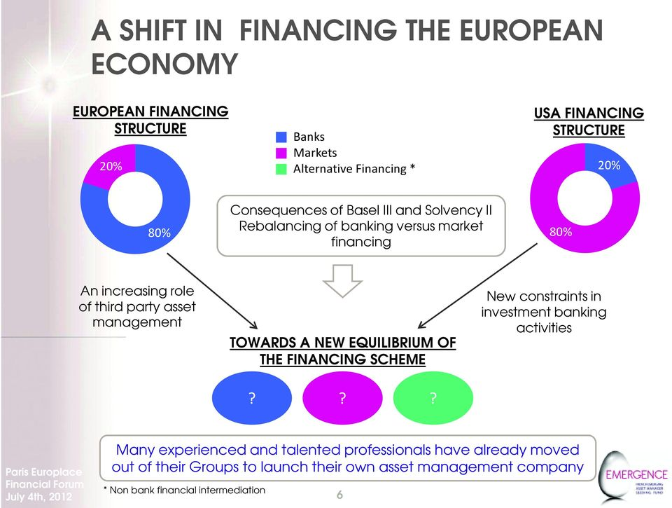 EQUILIBRIUM OF THE FINANCING SCHEME New constraints in investment banking activities Many experienced and talented