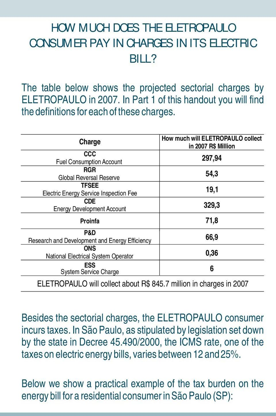 Charge Ccc Fuel Consumption Account Rgr Global Reversal Reserve Tfsee Electric Energy Service Inspection Fee Cde