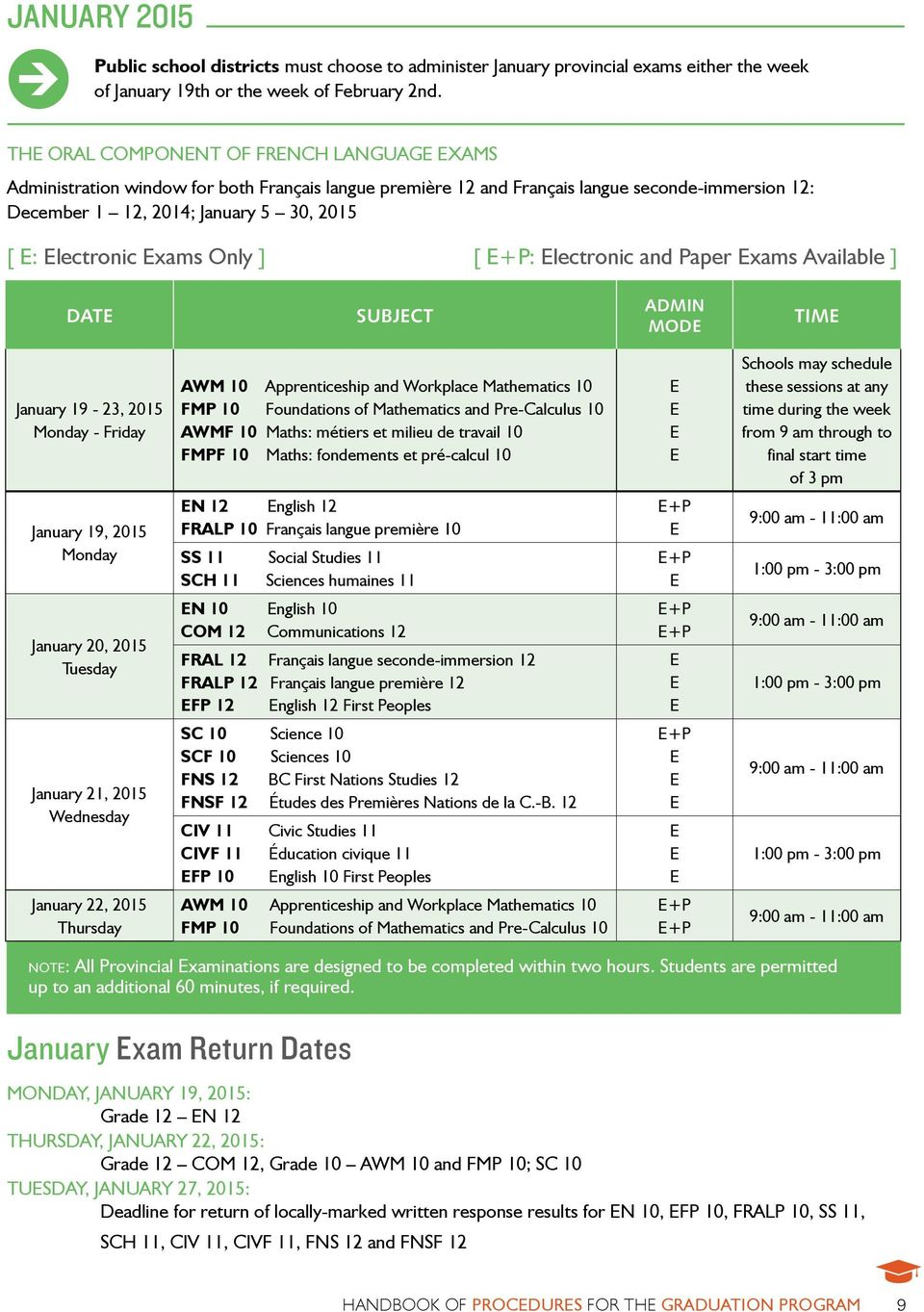 Electronic Exams Only ] [ E+P: Electronic and Paper Exams Available ] Date Subject AdMIN MODE Time January 19-23, 2015 Monday - Friday AWM 10 Apprenticeship and Workplace Mathematics 10 FMP 10