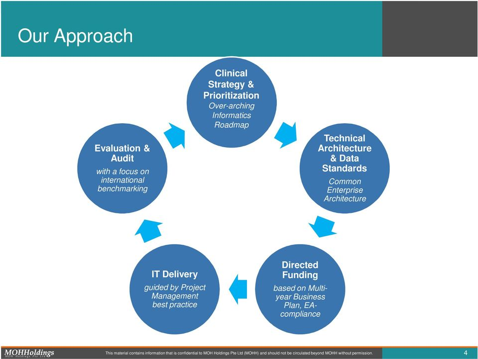 guided by Project Management best practice Directed Funding based on Multiyear Business Plan, EAcompliance This material