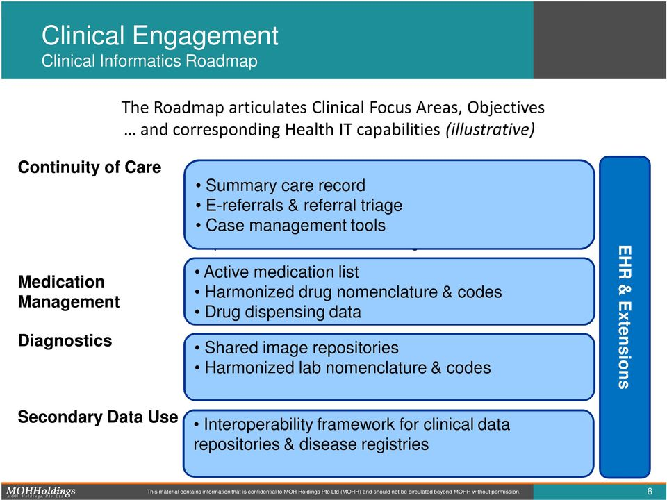 Improve management efficiency of tools care coordination for large patient cohorts, disease management Medication Management Active medication list Support initiatives to reduce medication error