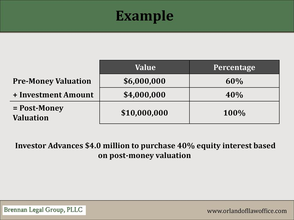 Valuation $10,000,000 100% Investor Advances $4.