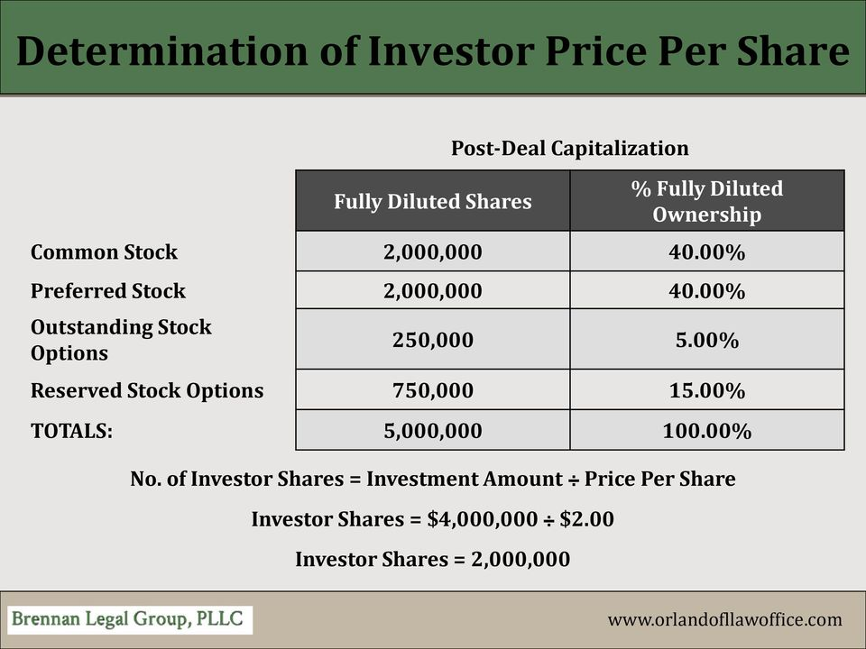 00% Outstanding Stock Options 250,000 5.00% Reserved Stock Options 750,000 15.
