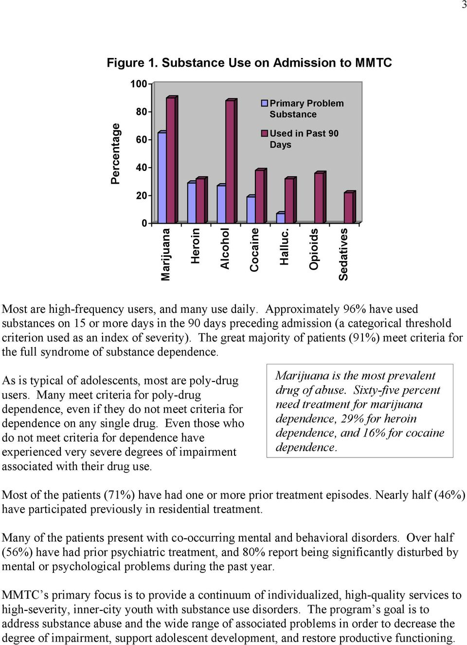 Approximately 96% have used substances on 15 or more days in the 90 days preceding admission (a categorical threshold criterion used as an index of severity).