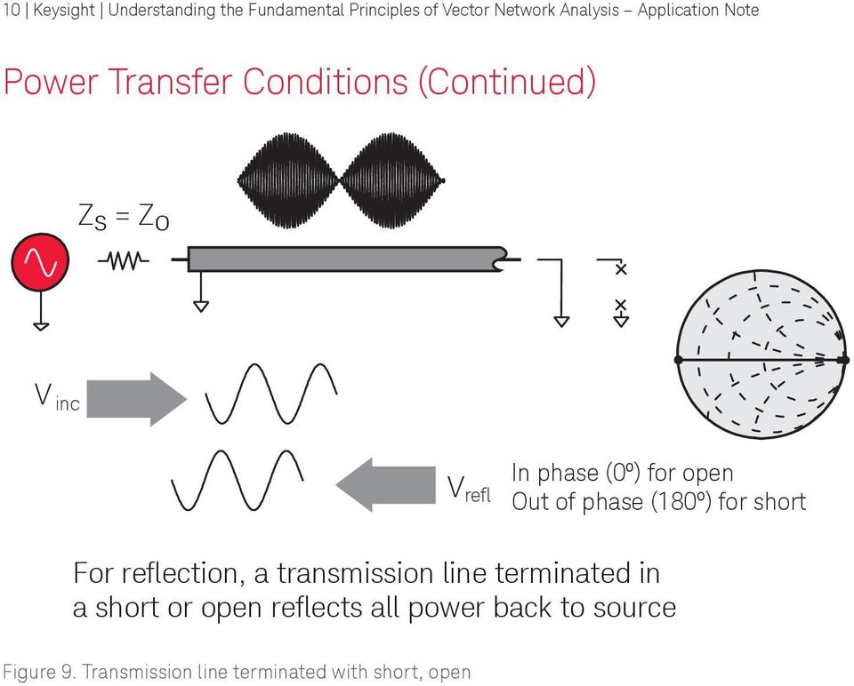 for open Out of phase (180º) for short For reflection, a transmission line terminated in a