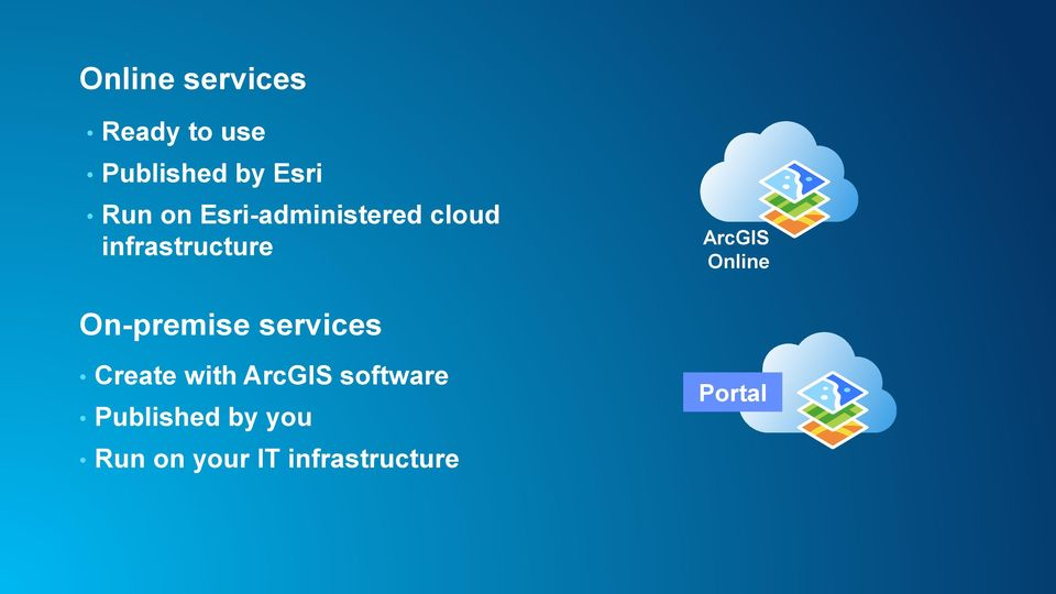 Online On-premise services Create with ArcGIS