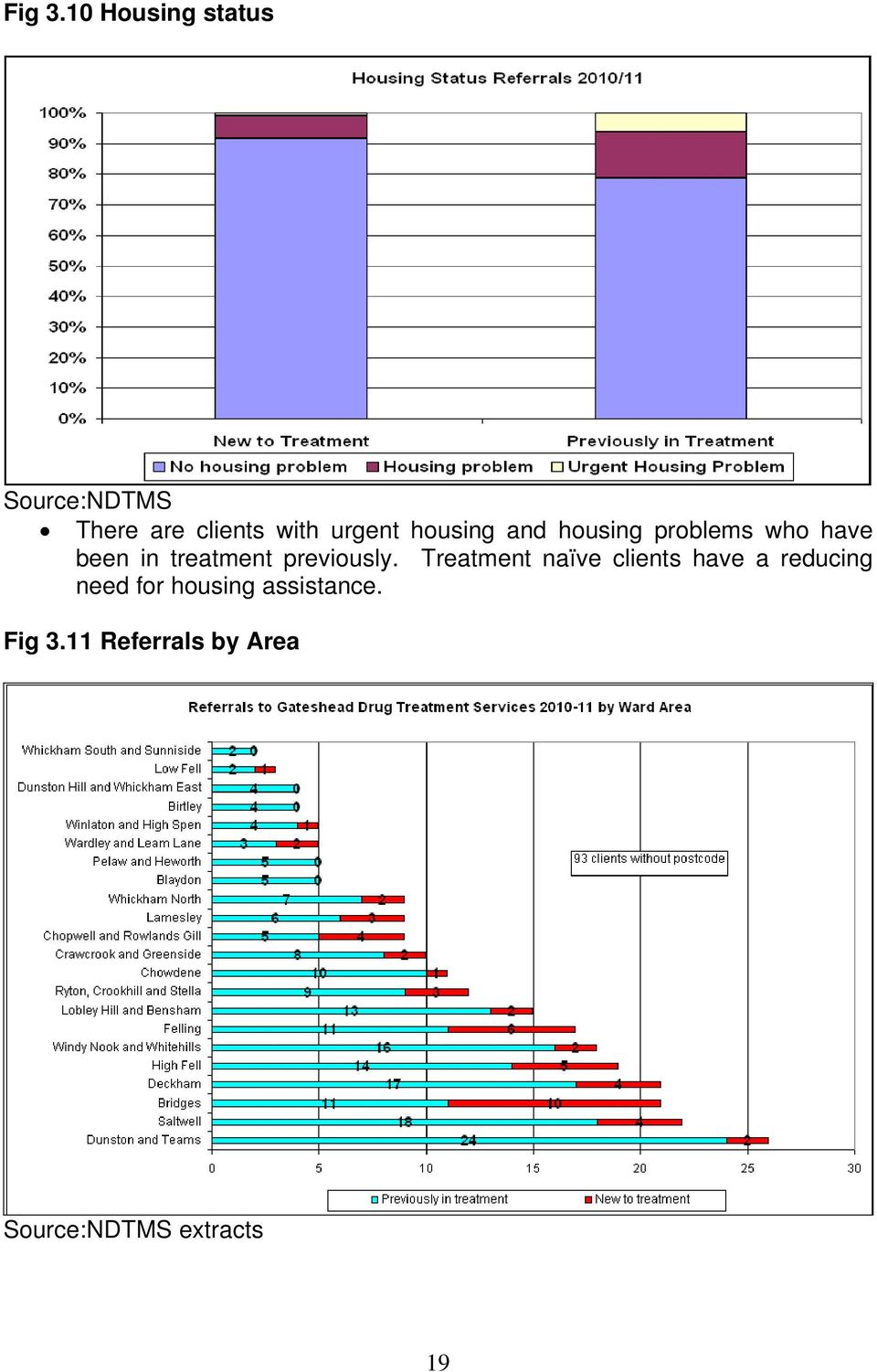housing and housing problems who have been in treatment