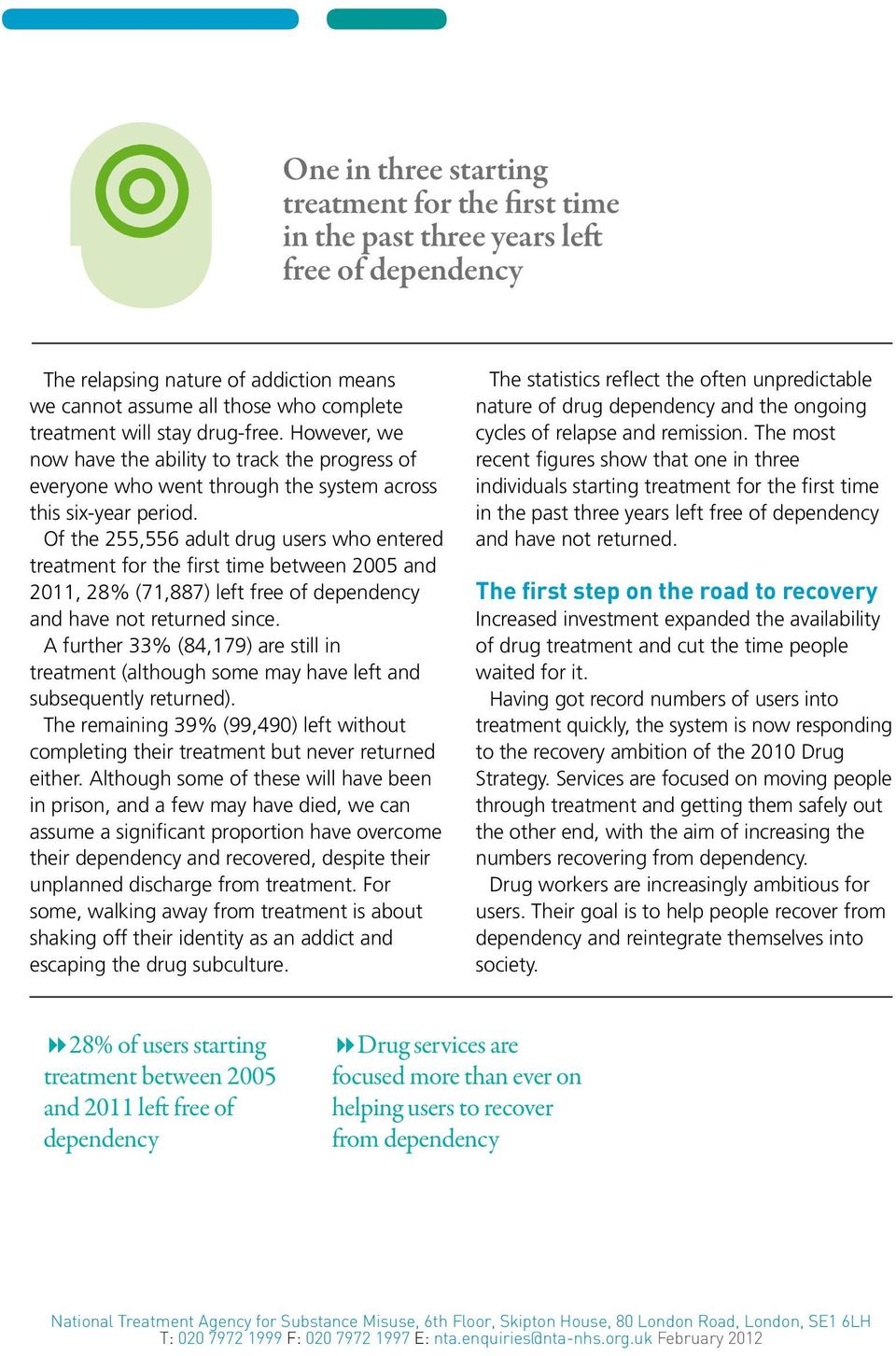 Of the 255,556 adult drug users who entered treatment for the first time between 2005 and 2011, 28% (71,887) left free of dependency and have not returned since.