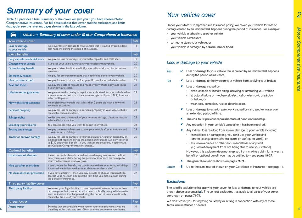 1: Summary of cover under Motor Comprehensive Insurance Your vehicle cover Page Loss or damage We cover loss or damage to your vehicle that is caused by an incident 18 to your vehicle that happens