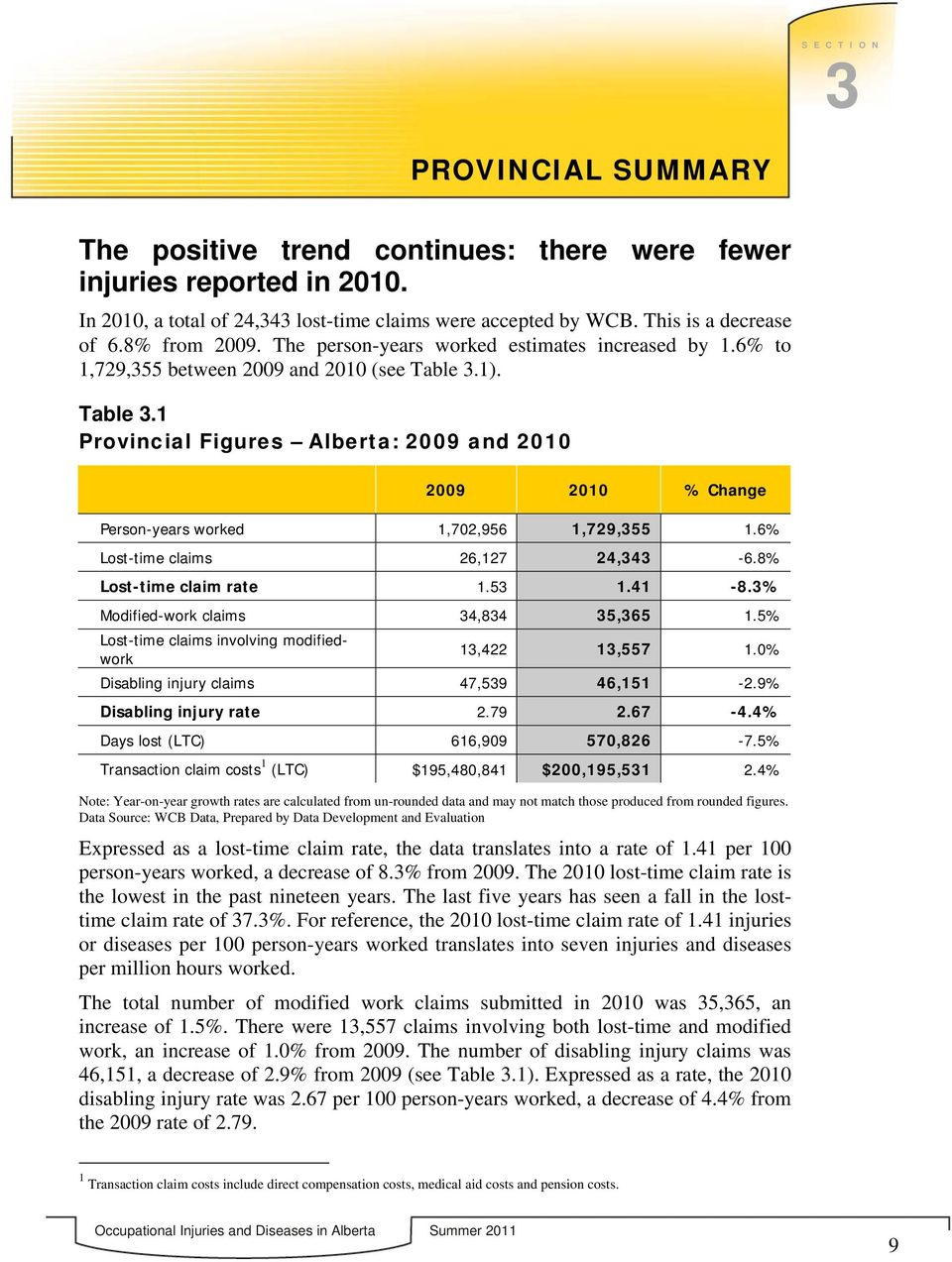 1). Table 3.1 Provincial Figures Alberta: 2009 and 2010 2009 2010 % Change Person-years worked 1,702,956 1,729,355 1.6% Lost-time claims 26,127 24,343-6.8% Lost-time claim rate 1.53 1.41-8.