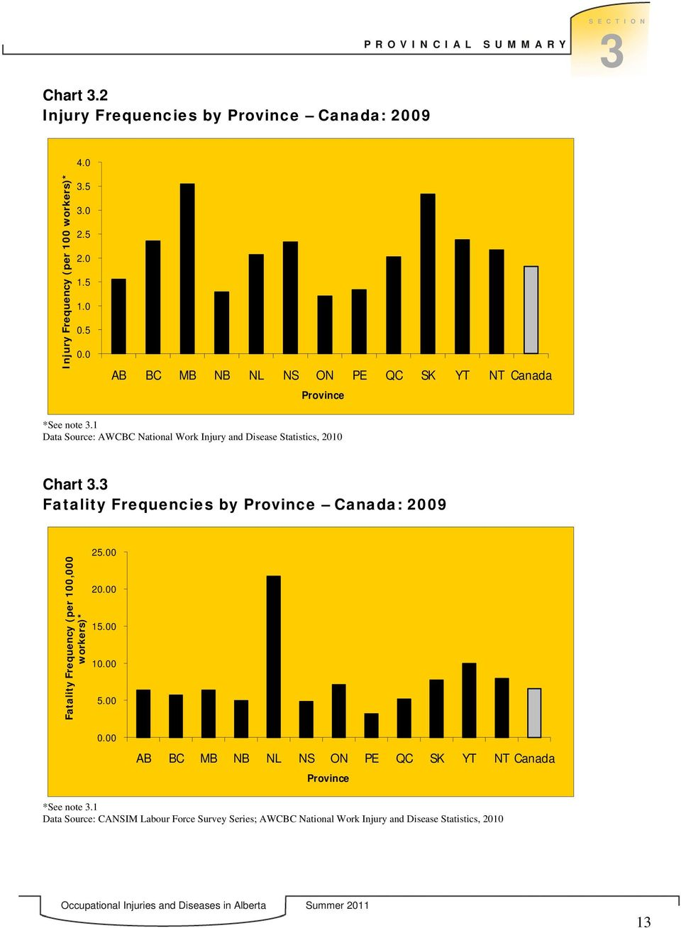 3 Fatality Frequencies by Province Canada: 2009 Fatality Frequency (per 100,000 workers)* 25.00 20.00 15.00 10.00 5.00 0.