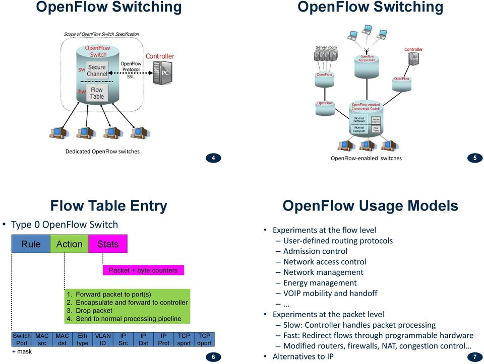 Send to normal processing pipeline IP Src IP Dst IP Prot TCP sport TCP dport 6 OpenFlow Usage Models Experiments at the flow level User-defined routing protocols Admission control Network access
