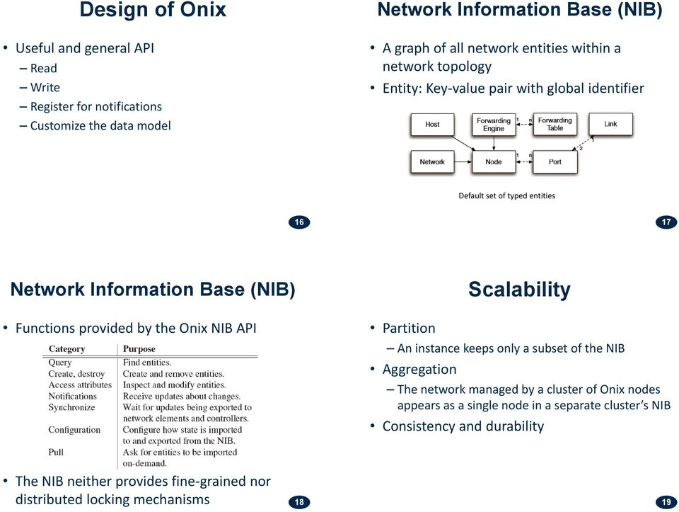 Functions provided by the Onix NIB API Partition Scalability An instance keeps only a subset of the NIB Aggregation The network managed by a cluster of
