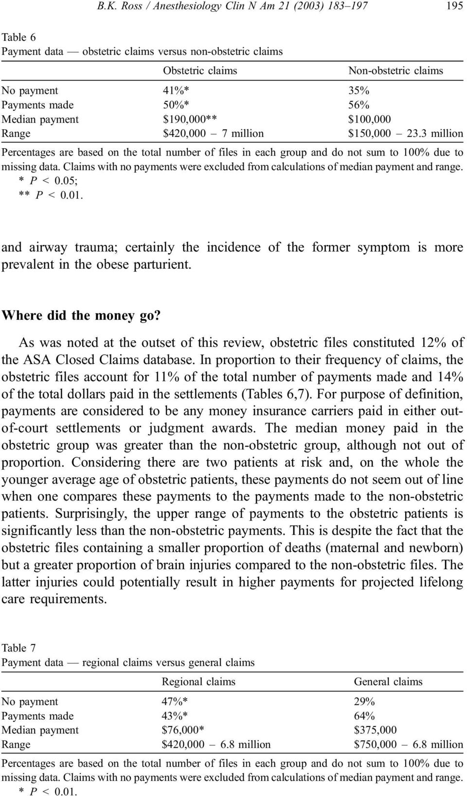 Claims with no payments were excluded from calculations of median payment and range. * P < 0.05; ** P < 0.01.