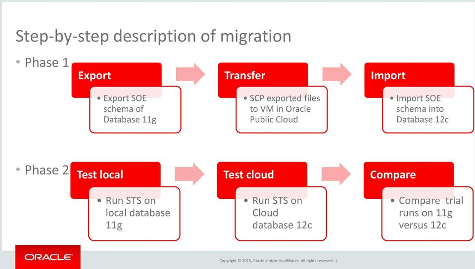 SOE schema into Database 12c Phase 2 Test local Test cloud Compare Run STS on