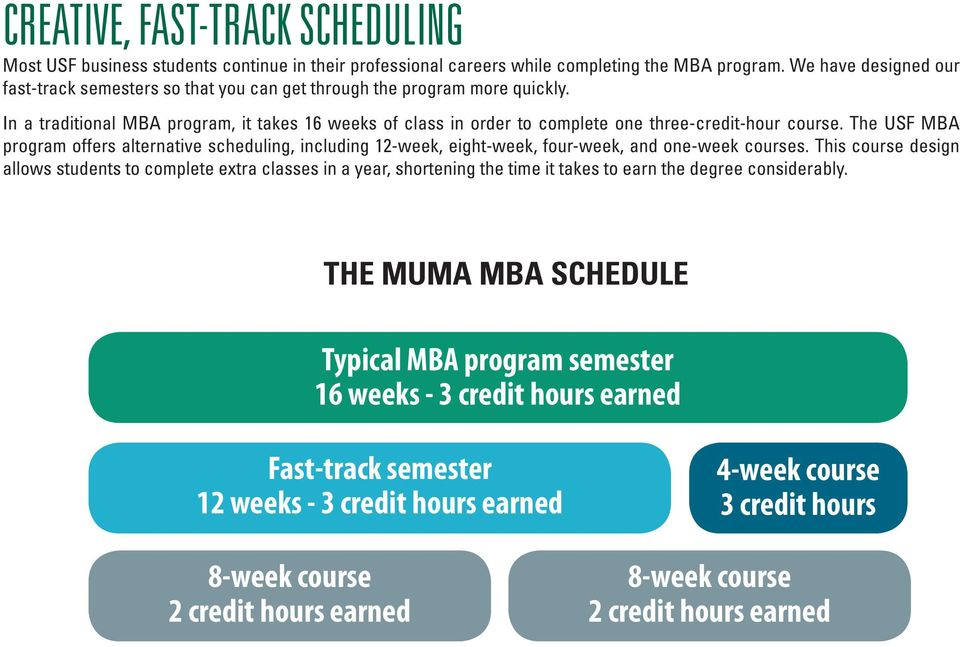 In a traditional MBA program, it takes 16 weeks of class in order to complete one three-credit-hour course.