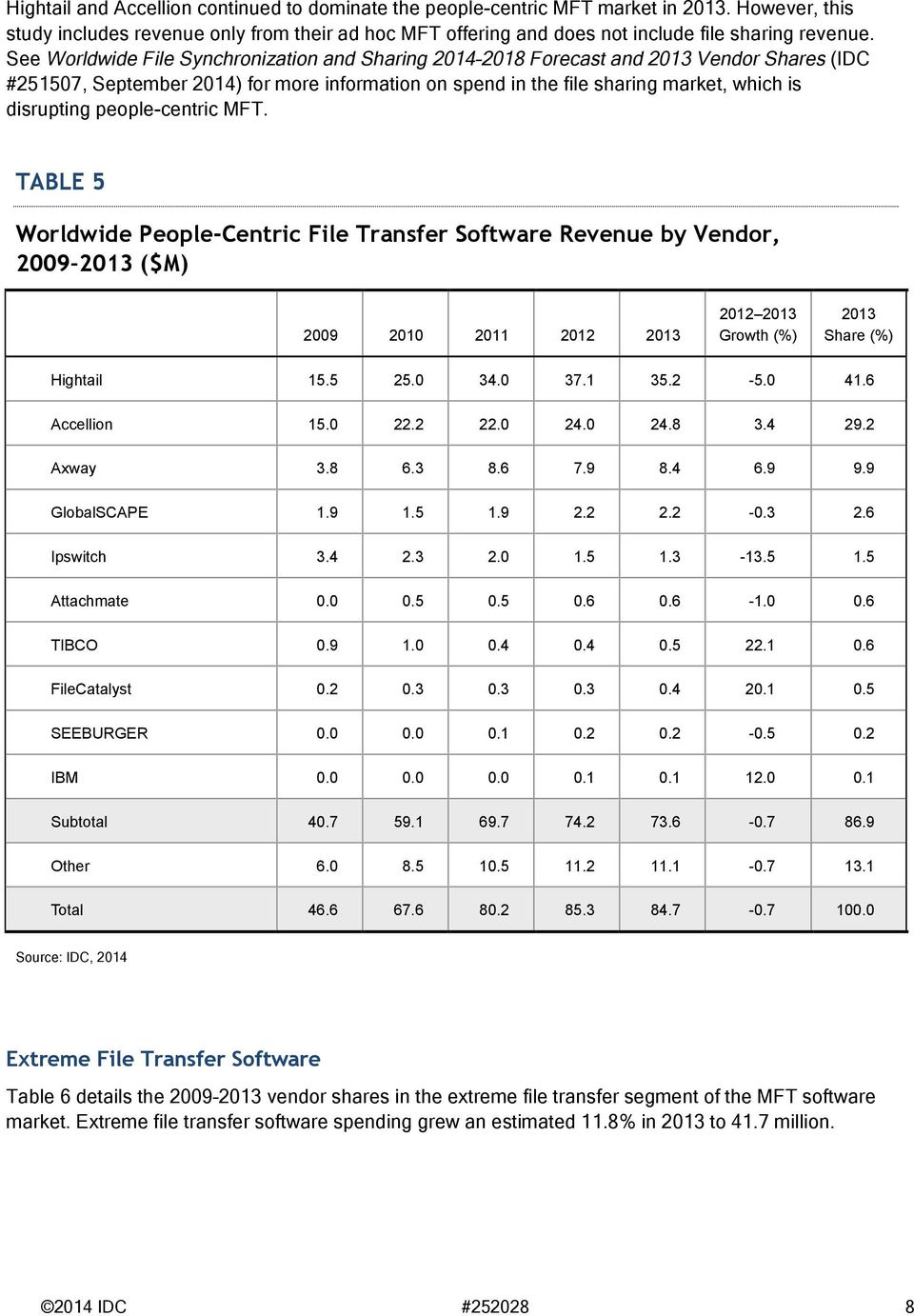 people-centric MFT. TABLE 5 Worldwide People-Centric File Transfer Software Revenue by Vendor, 2009 2013 ($M) 2009 2010 2011 2012 2013 2012 2013 Growth (%) 2013 Share (%) Hightail 15.5 25.0 34.0 37.