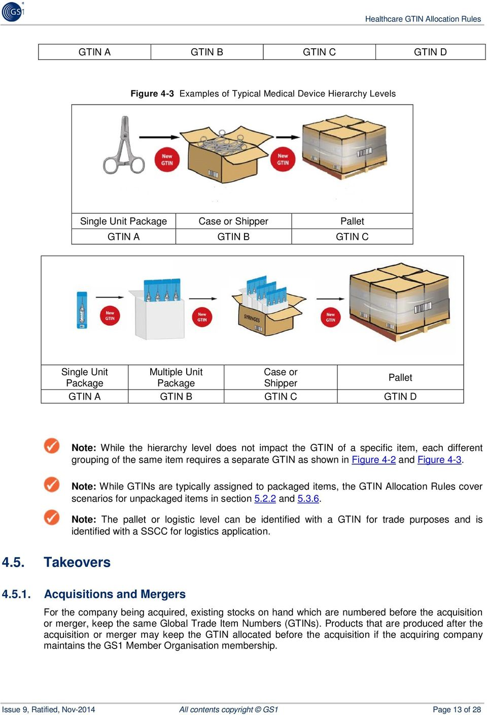 shown in Figure 4-2 and Figure 4-3. Note: While GTINs are typically assigned to packaged items, the GTIN Allocation Rules cover scenarios for unpackaged items in section 5.2.2 and 5.3.6.