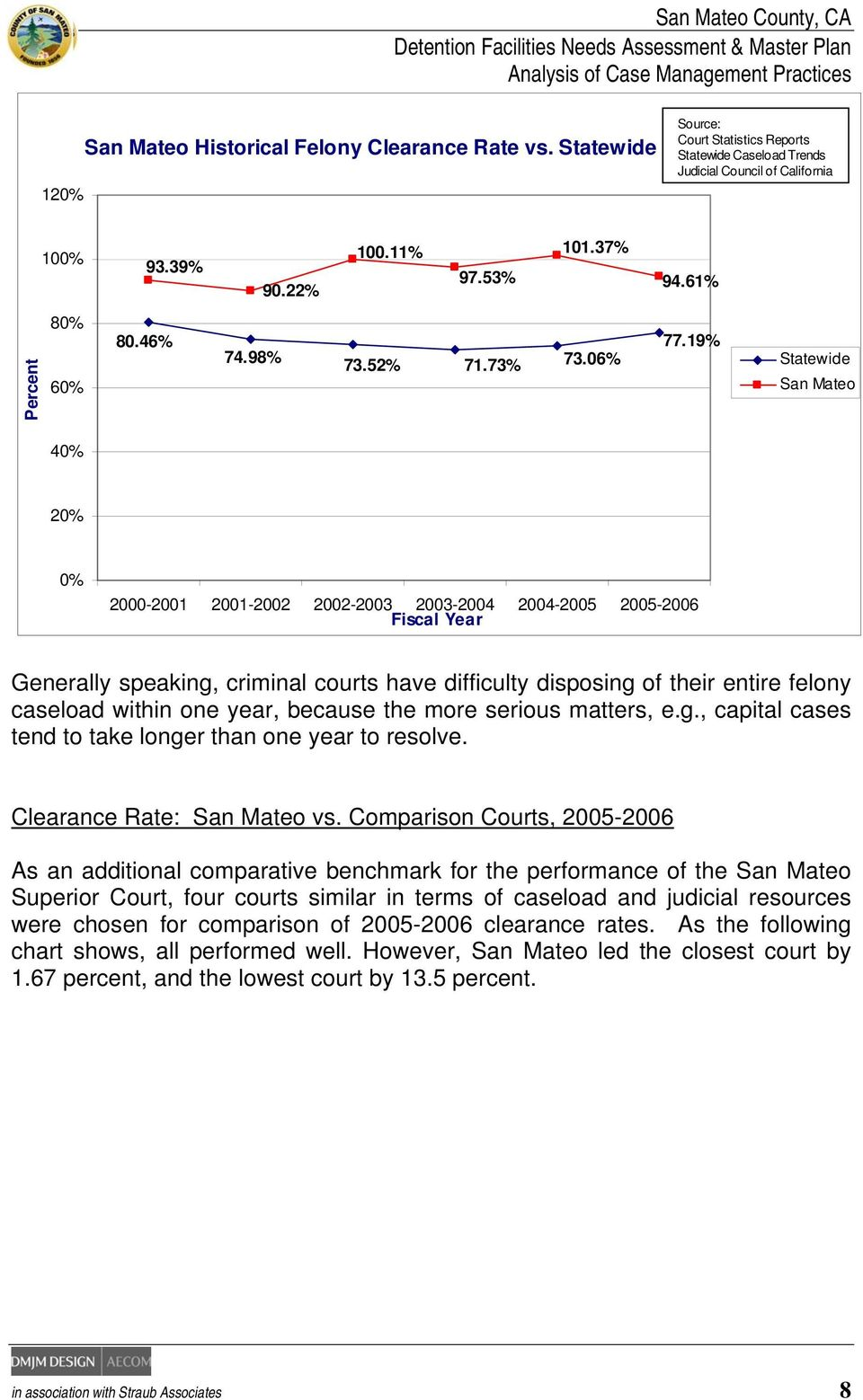 19% Statewide San Mateo 40% 20% 0% 2000-2001 2001-2002 2002-2003 2003-2004 2004-2005 2005-2006 Fiscal Year Generally speaking, criminal courts have difficulty disposing of their entire felony
