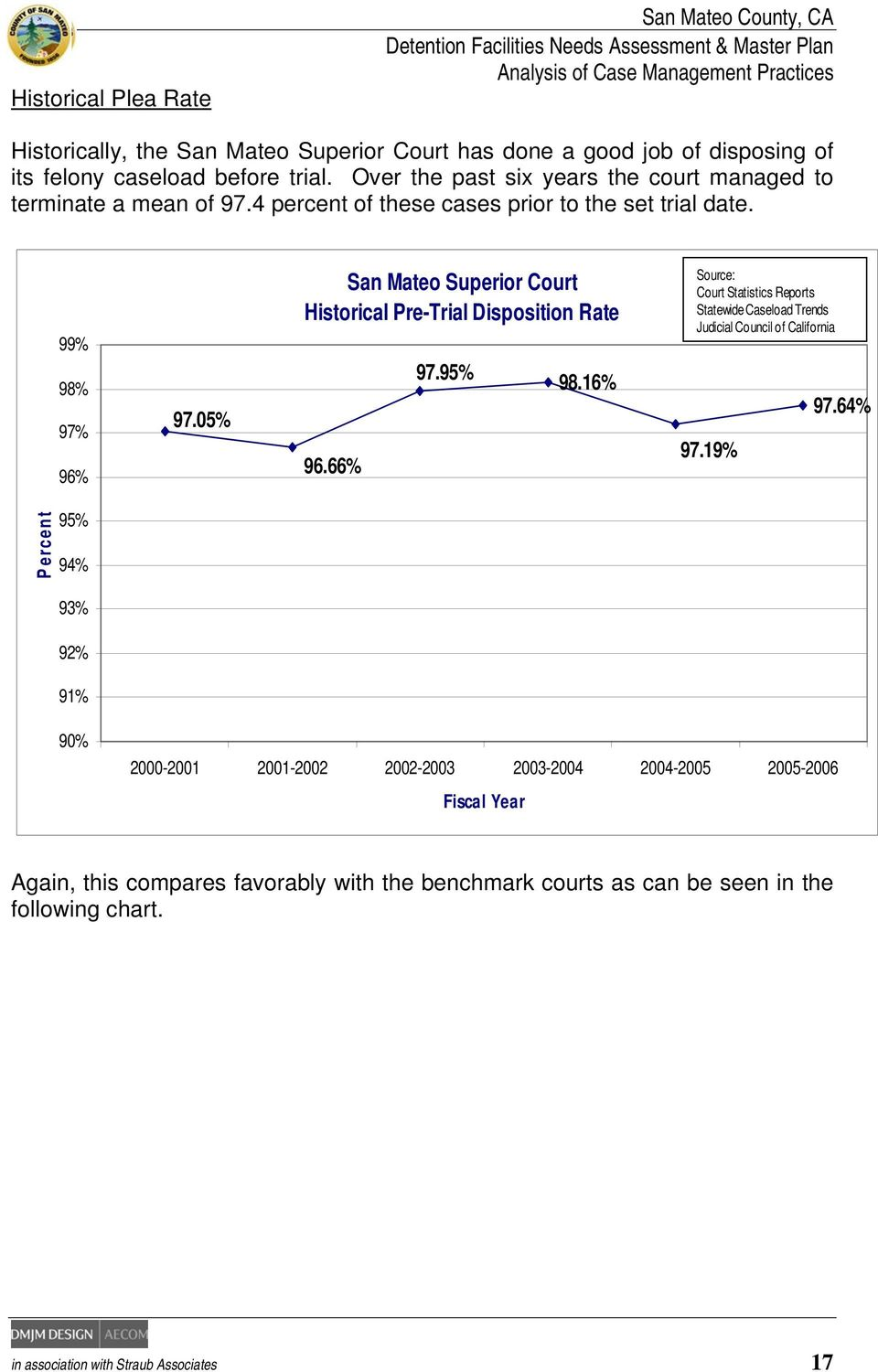 05% San Mateo Superior Court Historical Pre-Trial Disposition Rate 96.66% 97.95% 98.16% Source: Court Statistics Reports Statewide Caseload Trends Judicial Council of California 97.