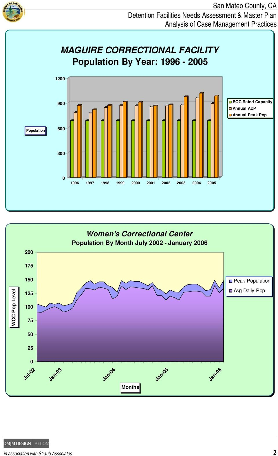 Correctional Center Population By Month July 2002 - January 2006 175 WCC Pop Level 150 125 100 75 50