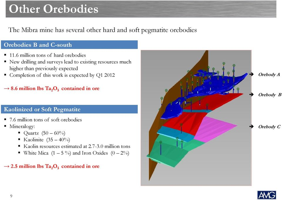 expected by Q1 2012 8.6 million lbs Ta 2 O 5 contained in ore Orebody A Orebody B Kaolinized or Soft Pegmatite 7.