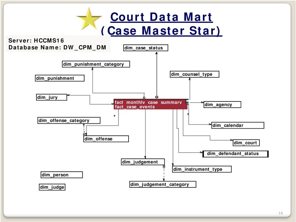 fact_case_events dim_agency dim_offense_category dim_calendar dim_offense dim_court
