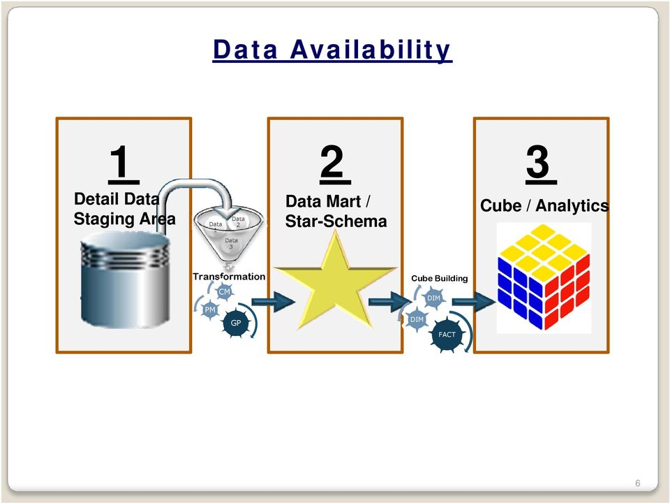 Star-Schema Cube / Analytics Data 3