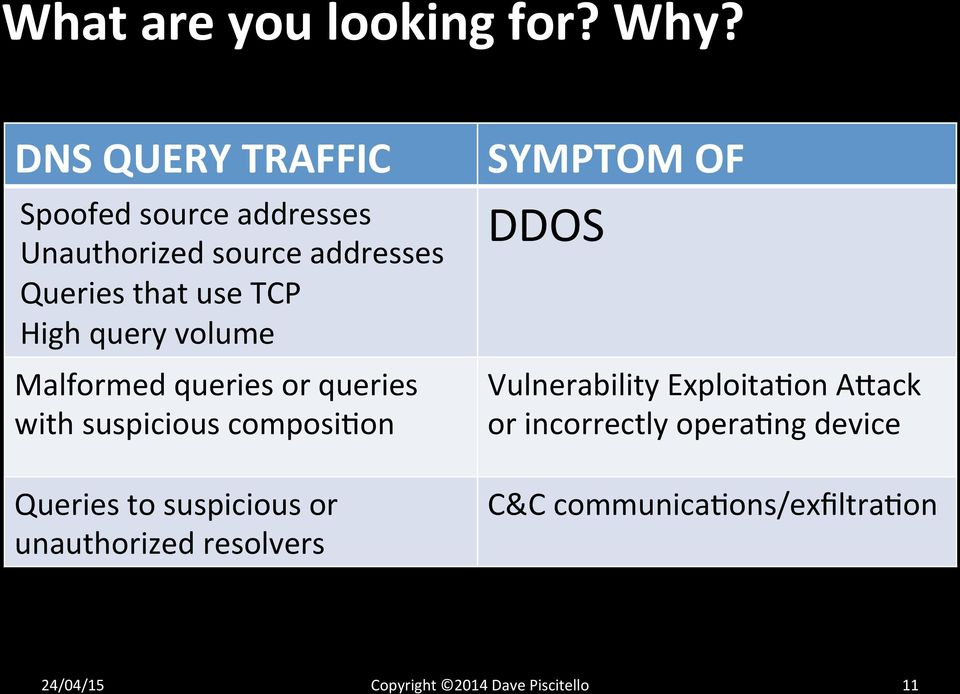 query volume Malformed queries or queries with suspicious composi;on Queries to suspicious or