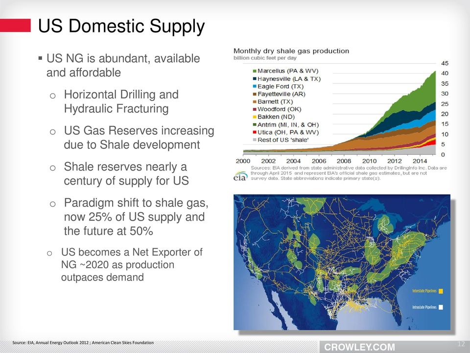 for US o Paradigm shift to shale gas, now 25% of US supply and the future at 50% o US becomes a Net Exporter