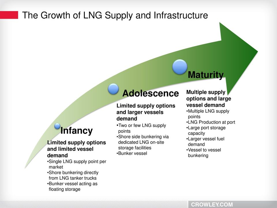 demand Two or few LNG supply points Shore side bunkering via dedicated LNG on-site storage facilities Bunker vessel Multiple supply options and