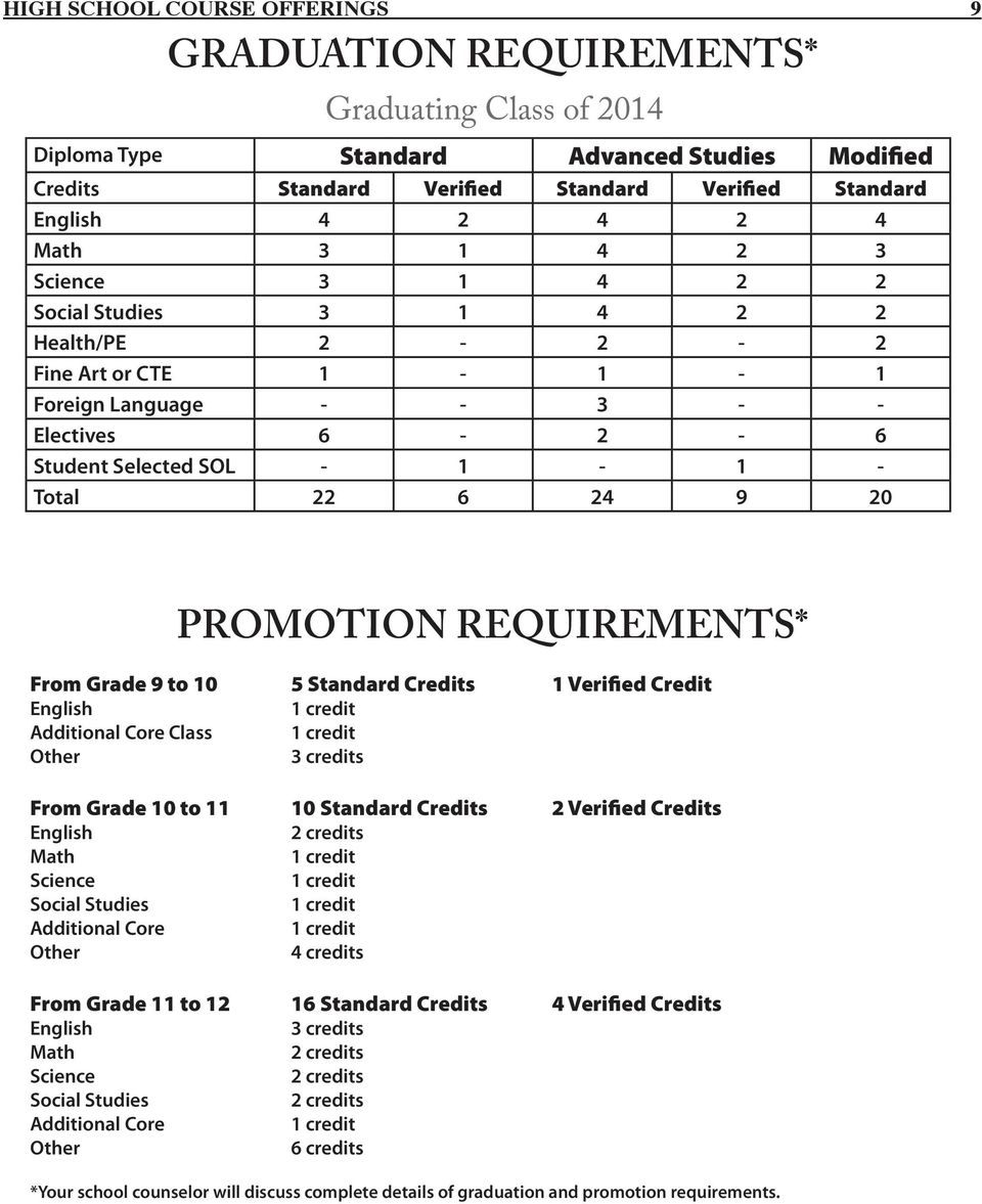 PROMOTION REQUIREMENTS* From Grade 9 to 10 5 Standard Credits 1 Verified Credit English 1 credit Additional Core Class 1 credit Other 3 credits From Grade 10 to 11 10 Standard Credits 2 Verified