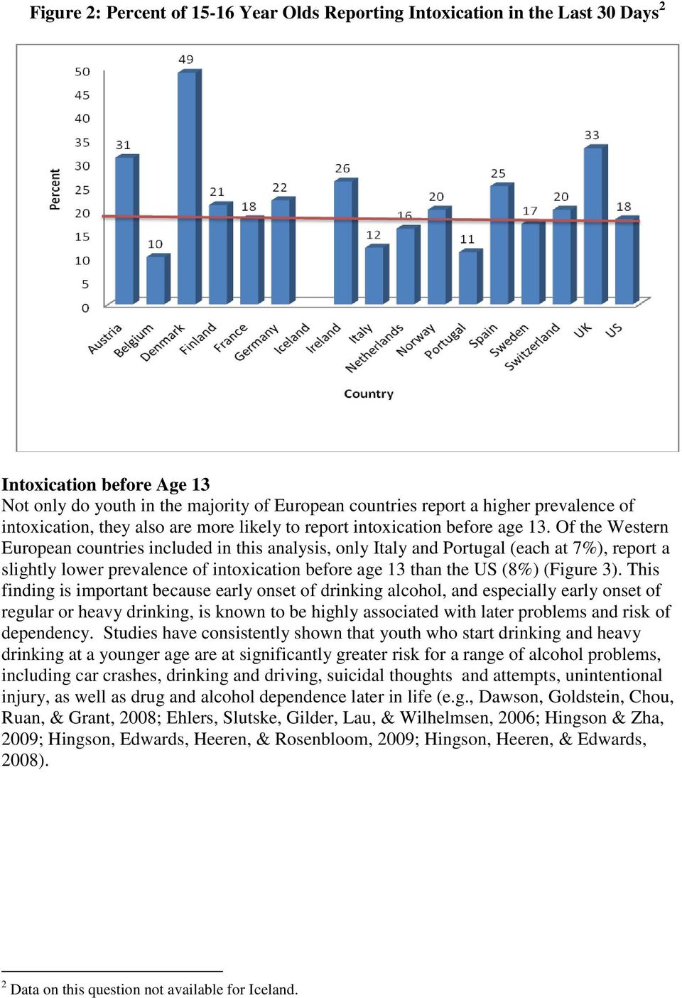 Of the Western European countries included in this analysis, only Italy and Portugal (each at 7%), report a slightly lower prevalence of intoxication before age 13 than the US (8%) (Figure 3).