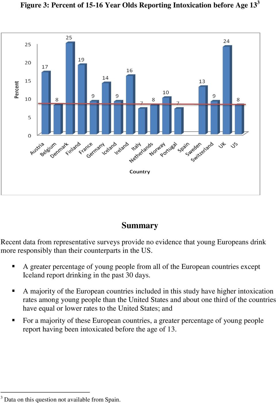 A majority of the European countries included in this study have higher intoxication rates among young people than the United States and about one third of the countries have equal or