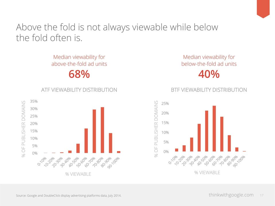 below-the-fold ad units 40% BTF VIEWABILITY DISTRIBUTION % OF PUBLISHER DOMAINS 35% 30% 25% 20% 15% 10% 5% 0% %
