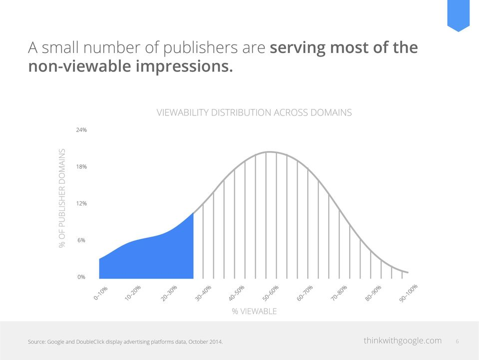 VIEWABILITY DISTRIBUTION ACROSS DOMAINS % OF PUBLISHER DOMAINS