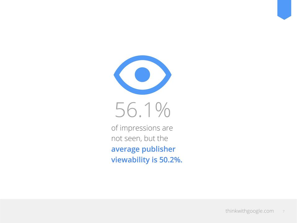 publisher viewability is