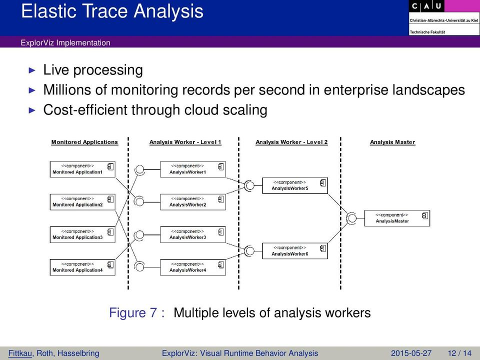 through cloud scaling Figure 7 : Multiple levels of analysis workers