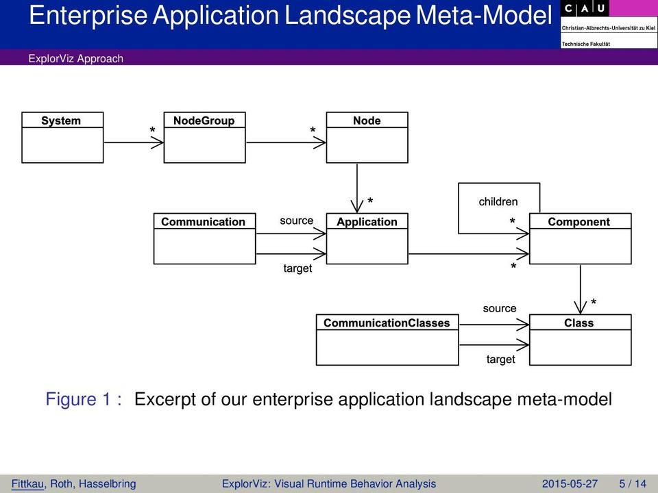 application landscape meta-model Fittkau, Roth,