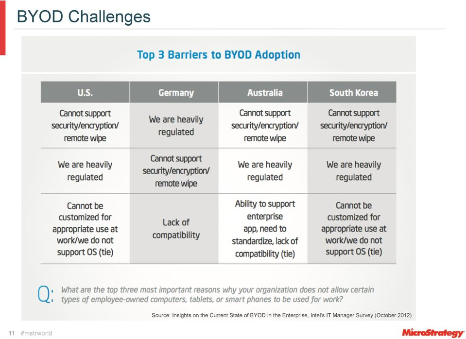 of BYOD in the Enterprise,