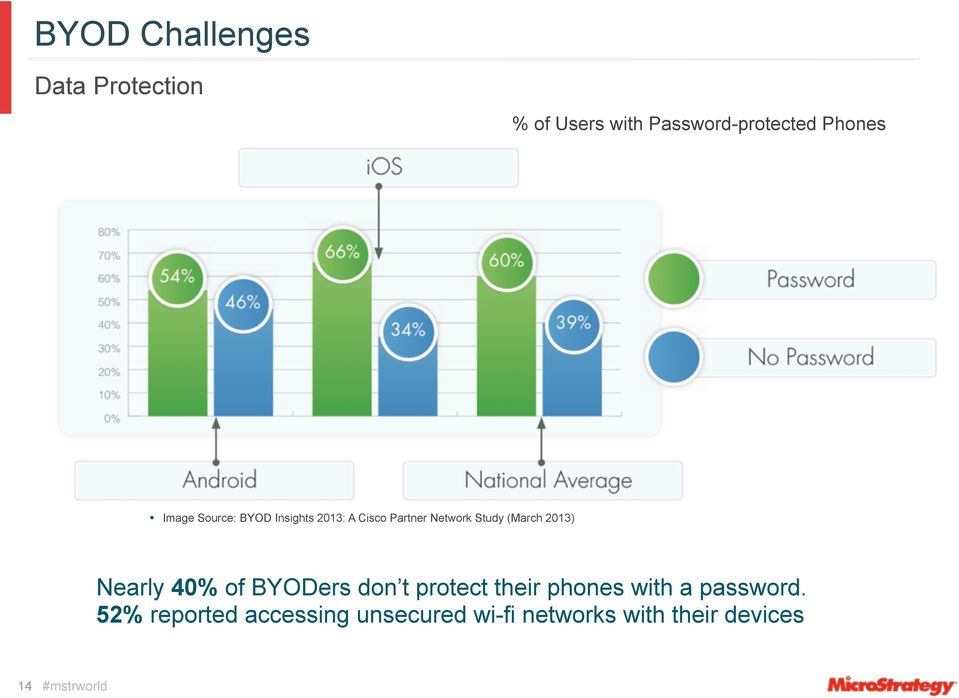 (March 2013) Nearly 40% of BYODers don t protect their phones with a