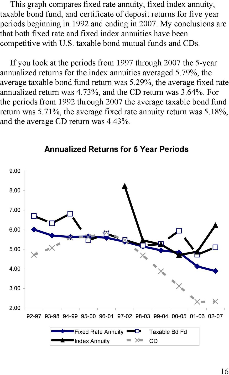If you look at the periods from 1997 through 2007 the 5-year annualized returns for the index annuities averaged 5.79%, the average taxable bond fund return was 5.