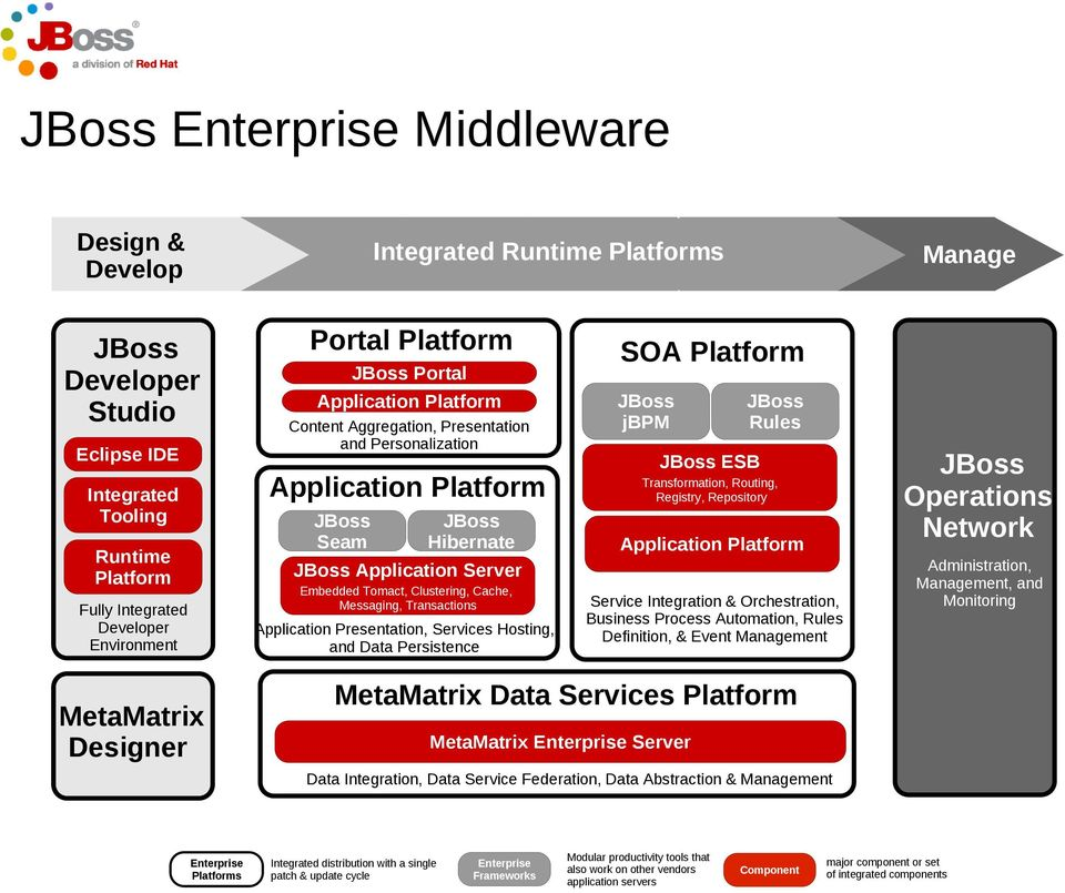 Cache, Messaging, Transactions Application Presentation, Services Hosting, and Data Persistence SOA Platform JBoss jbpm JBoss Rules JBoss ESB Transformation, Routing, Registry, Repository Application
