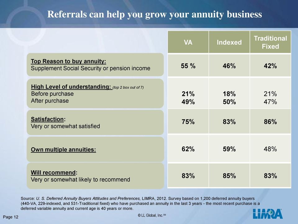 recommend: Very or somewhat likely to recommend 83% 85% 83% Source: U. S. Deferred Annuity Buyers Attitudes and Preferences, LIMRA, 2012.