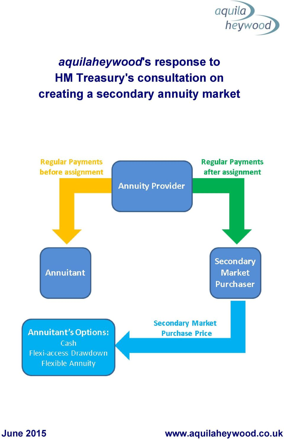 creating a secondary annuity