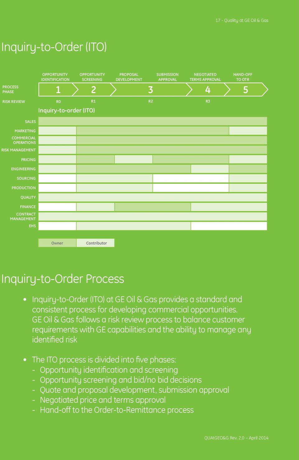 Owner Contributor Inquiry-to-Order Process Inquiry-to-Order (ITO) at GE Oil & Gas provides a standard and consistent process for developing commercial opportunities.