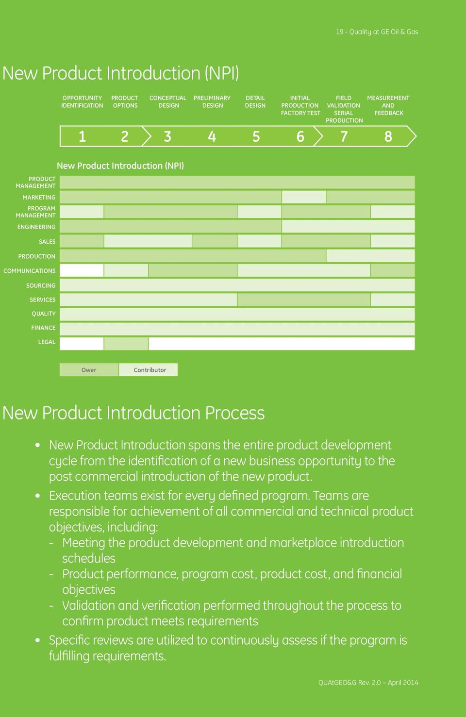 LEGAL New Product Introduction (NPI) Ower Contributor New Product Introduction Process New Product Introduction spans the entire product development cycle from the identification of a new business