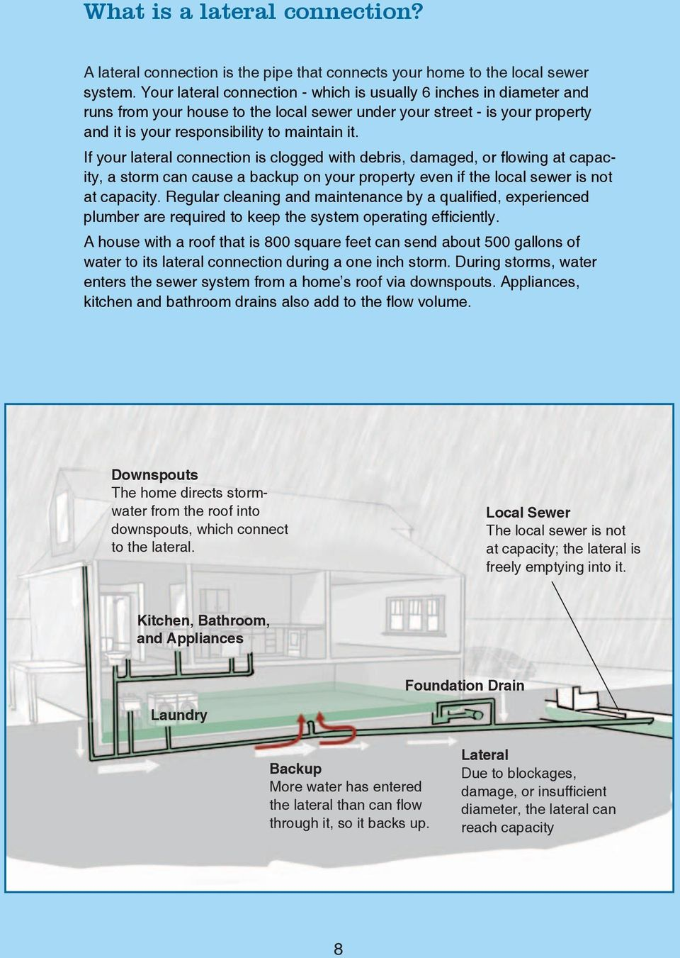 If your lateral connection is clogged with debris, damaged, or flowing at capacity, a storm can cause a backup on your property even if the local sewer is not at capacity.