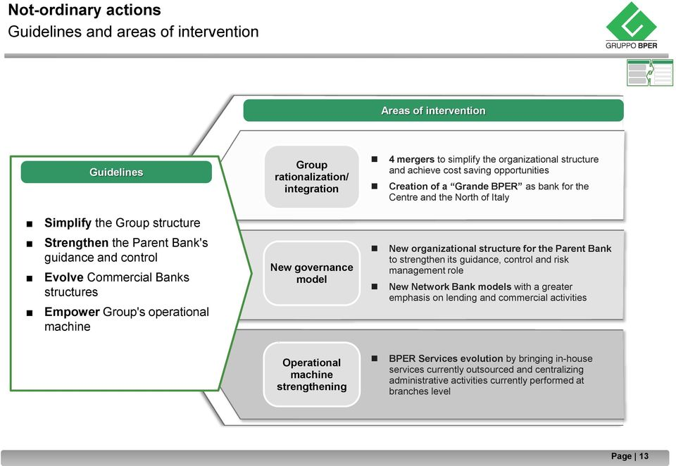 structures Empower Group's operational machine New governance model New organizational structure for the Parent Bank to strengthen its guidance, control and risk management role New Network Bank