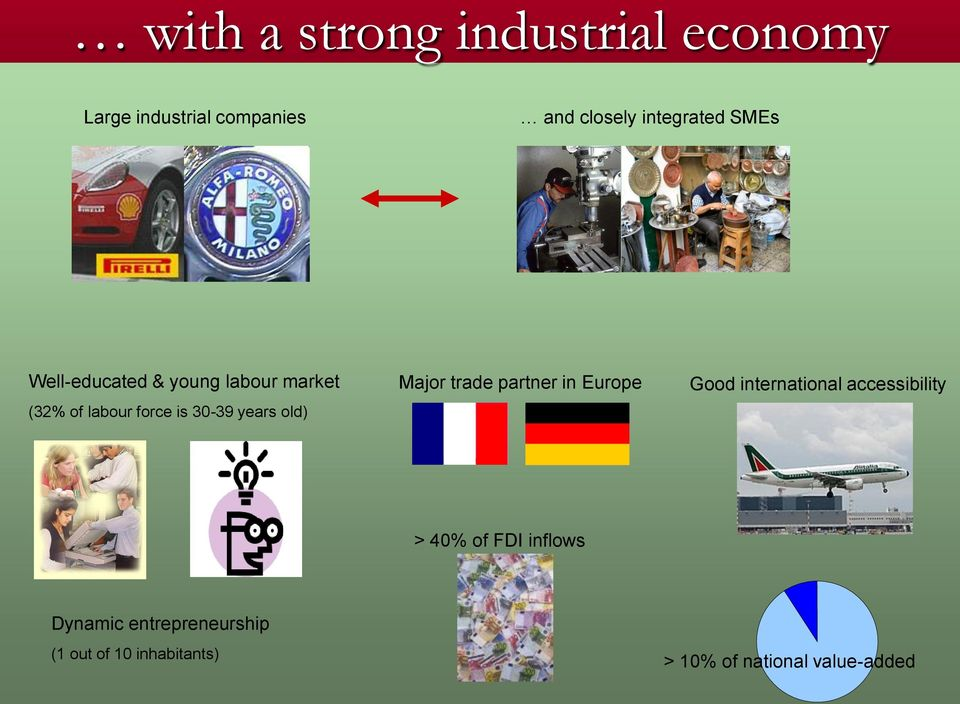 Major trade partner in Europe Good international accessibility > 40% of FDI